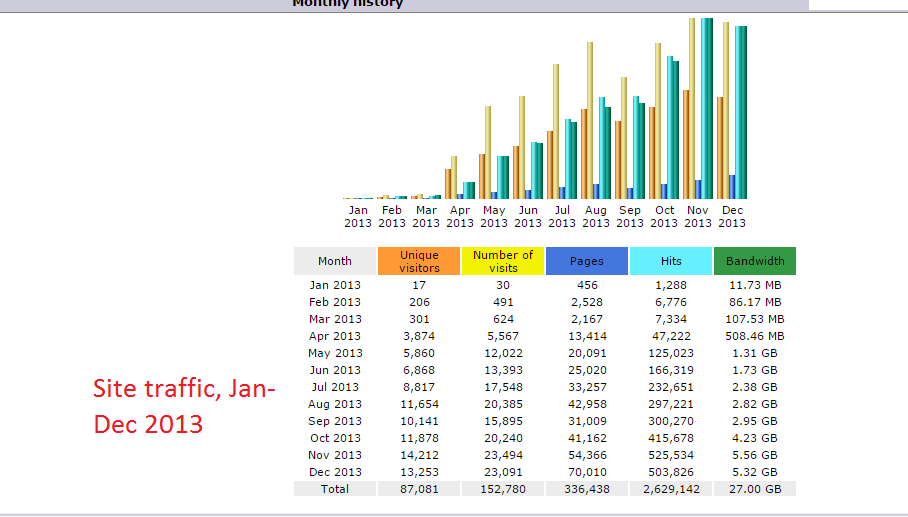 Jan-Dec.2013 traffic